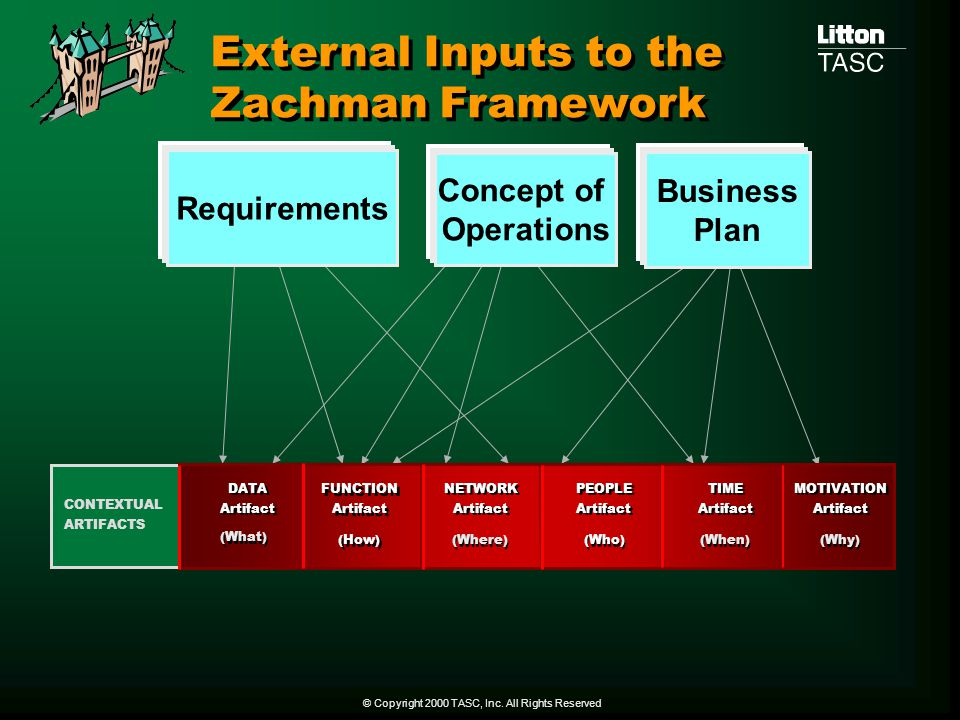 External Inputs to the Zachman Framework