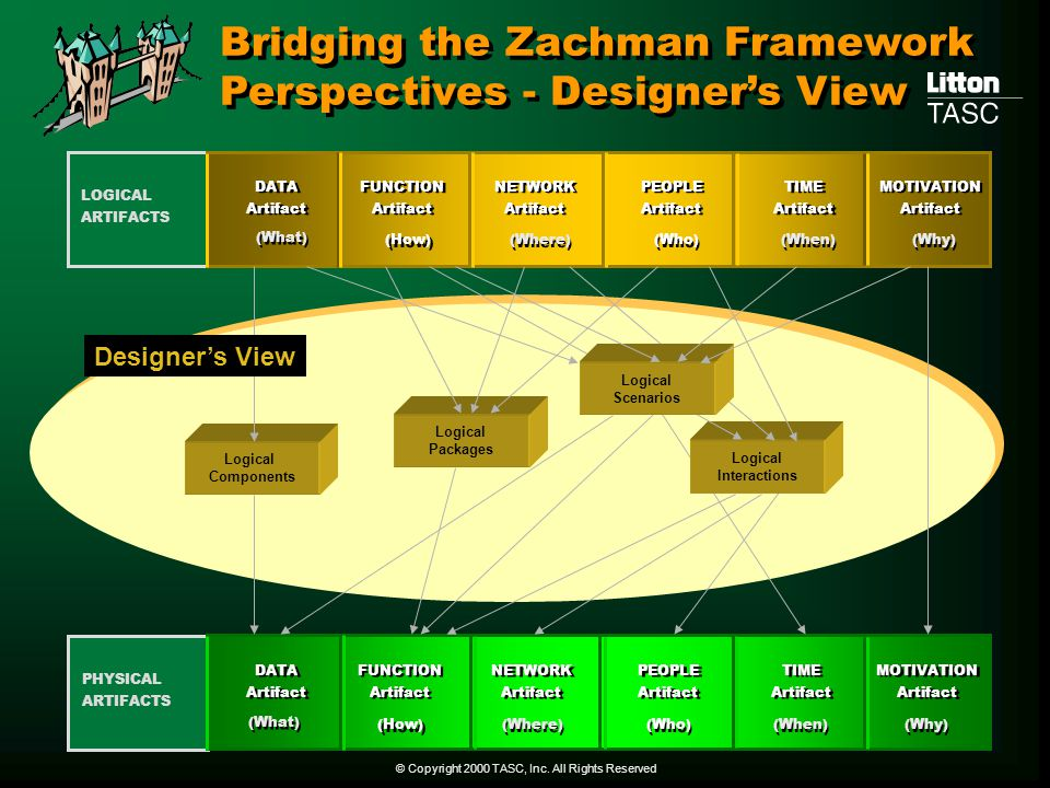 Bridging the Zachman Framework Perspectives - Designer's View