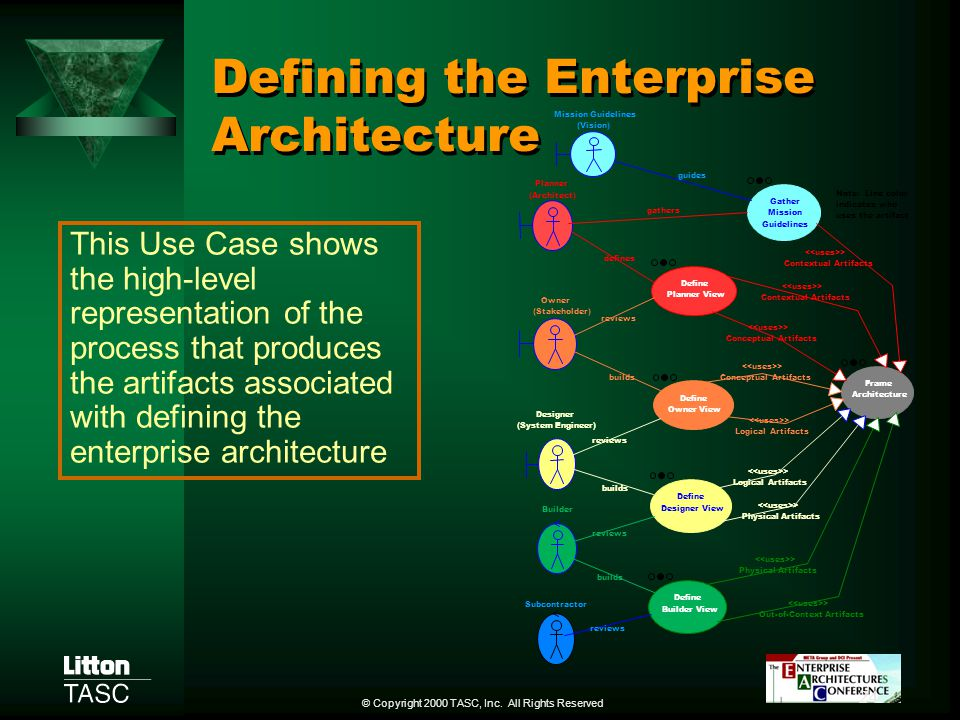 Defining the Enterprise Architecture