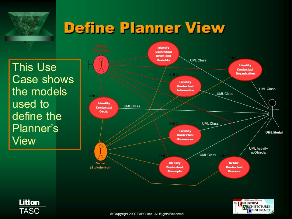 Define Planner View Identify. Contextual. Risks and. Benefits. Organization. Resources. Define.