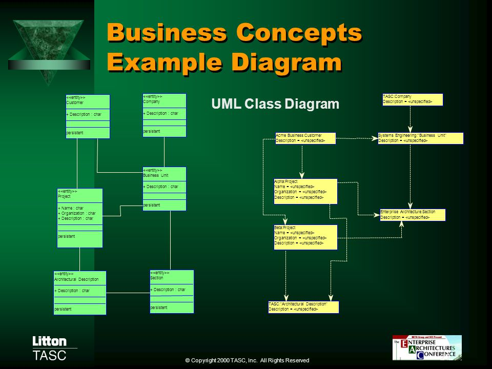 Business Concepts Example Diagram