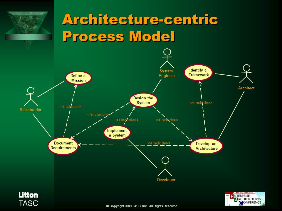 Architecture-centric Process Model
