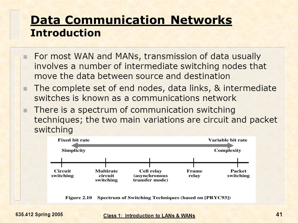 Data Communication Networks Introduction
