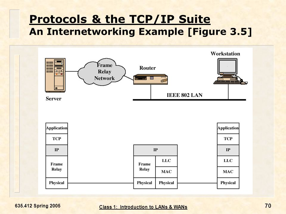 Protocols & the TCP/IP Suite An Internetworking Example [Figure 3.5]