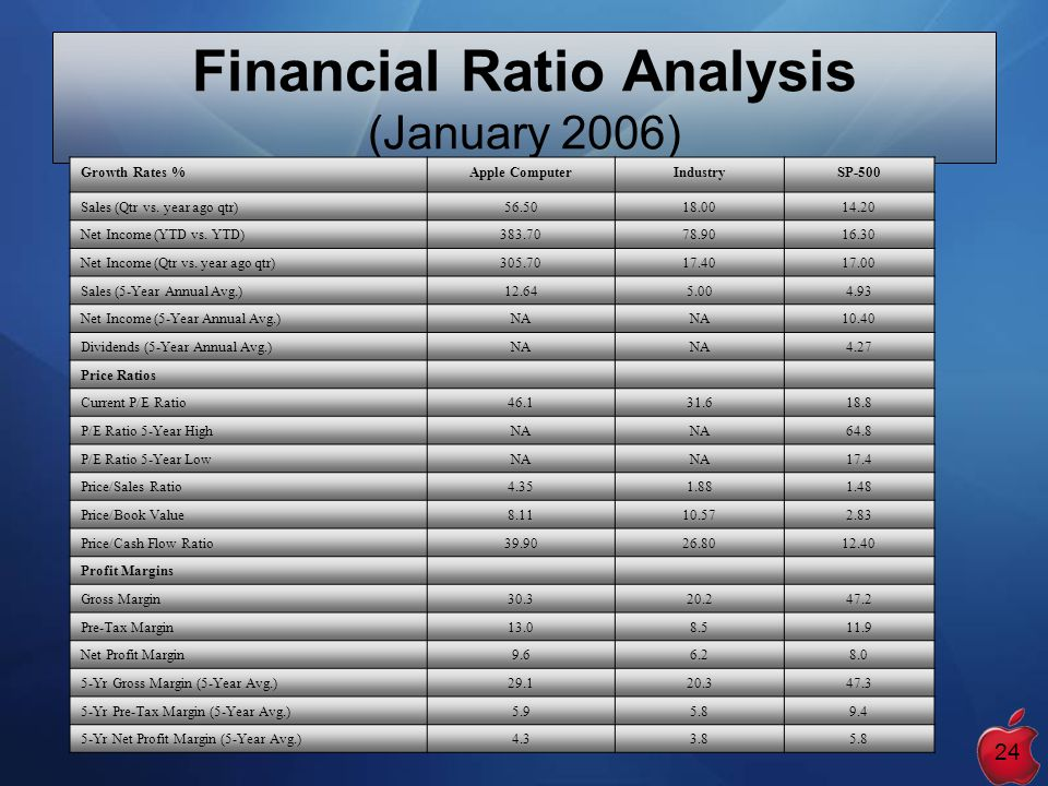 financial ratio analysis of fortune 500 companies Assignment steps select a fortune 500 company from financial ratio analysis used for corporate financial reporting and the key ratios used.