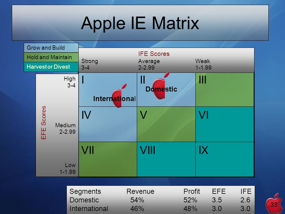 ie matrix vs bcg matrix Compare and contrast the ie matrix with the bcg matrix a: see answer (15th  edition) q: how are the swot matrix, space matrix, bcg matrix, ie matrix, and .