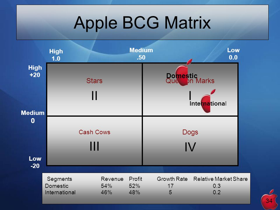 apple boston matrix Bcg matrix is a framework created by boston consulting group to evaluate the strategic position of the business brand portfolio and its potential it classifies business portfolio into four categories based on industry attractiveness (growth rate of that industry) and competitive position (relative market share.