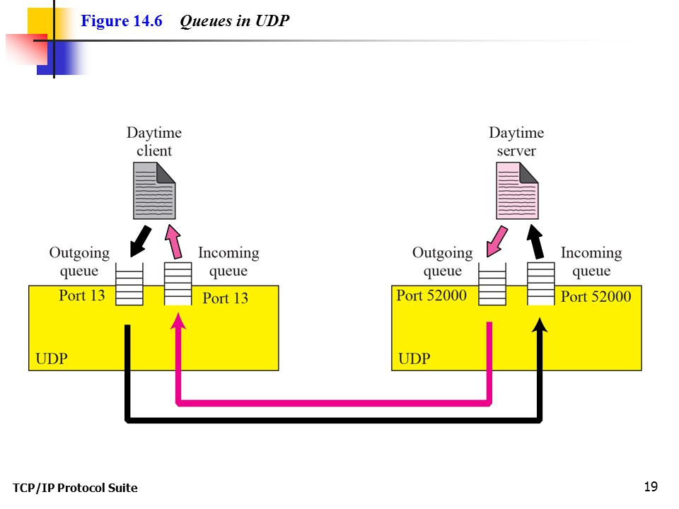 Figure 14.6 Queues in UDP TCP/IP Protocol Suite