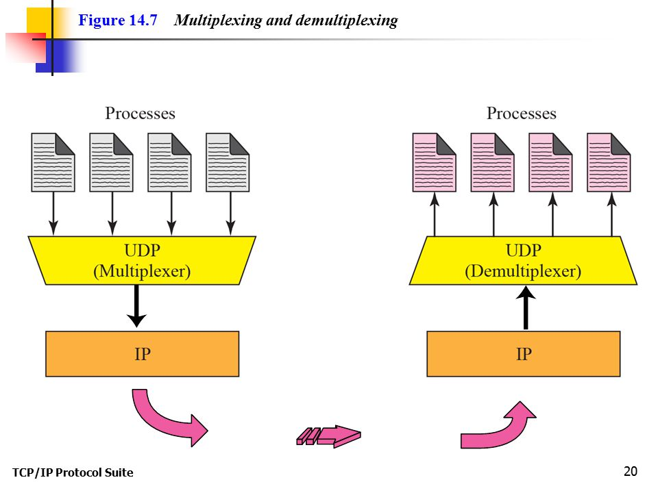 Figure 14.7 Multiplexing and demultiplexing