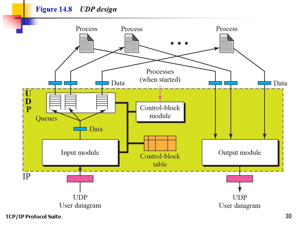Figure 14.8 UDP design TCP/IP Protocol Suite