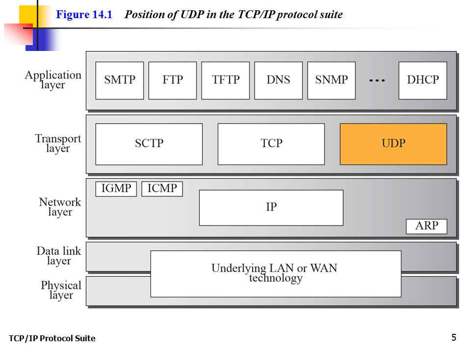 Figure 14.1 Position of UDP in the TCP/IP protocol suite