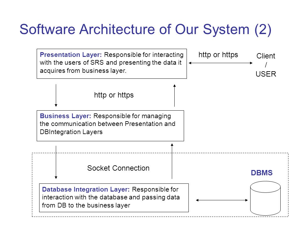 Software Architecture of Our System (2)
