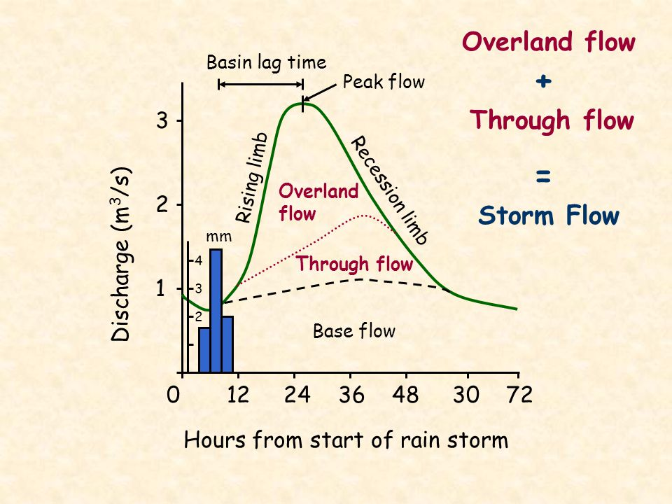 + = Overland flow Through flow Storm Flow 3 2 Discharge (m3/s) 1