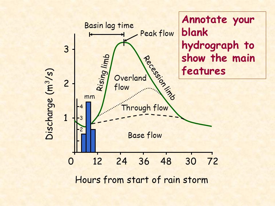 Annotate your blank hydrograph to show the main features