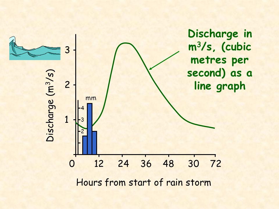 Discharge in m3/s, (cubic metres per second) as a line graph
