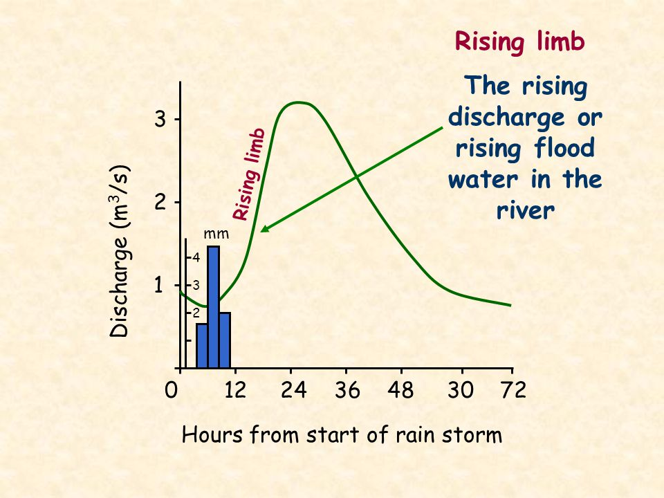 The rising discharge or rising flood water in the river