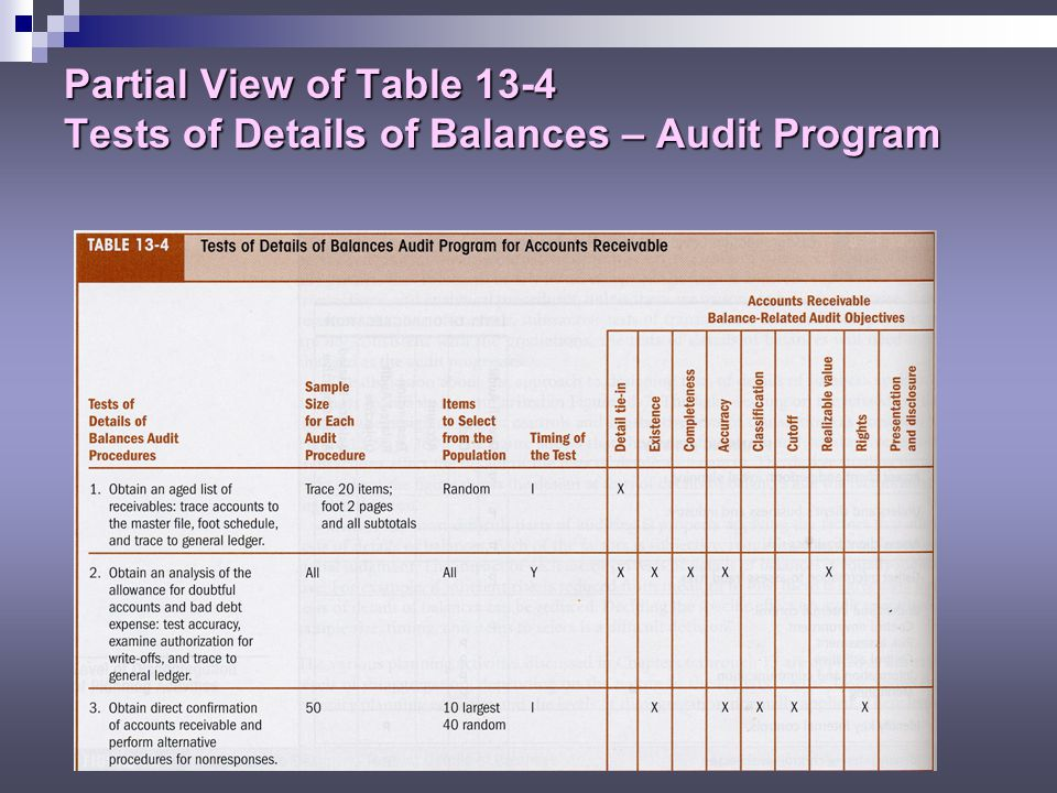 Overall Audit Plan And Audit Program  Ppt Download