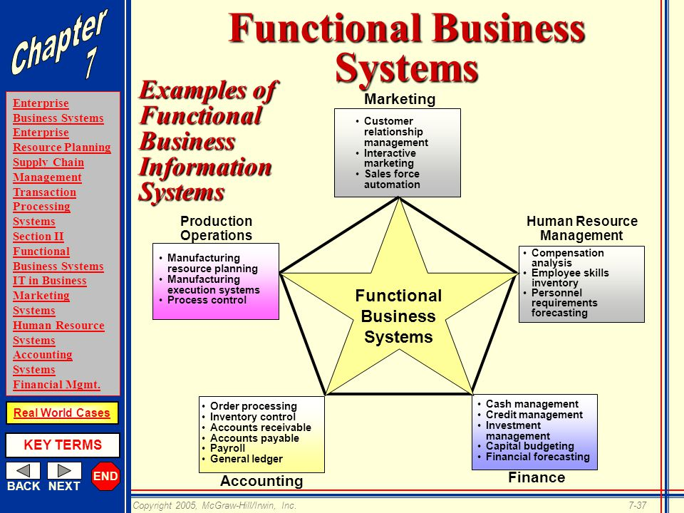 electronic business systems Identification e-business systems are a set of online technologies, equipment and tools that a business uses to conduct business via the internet.