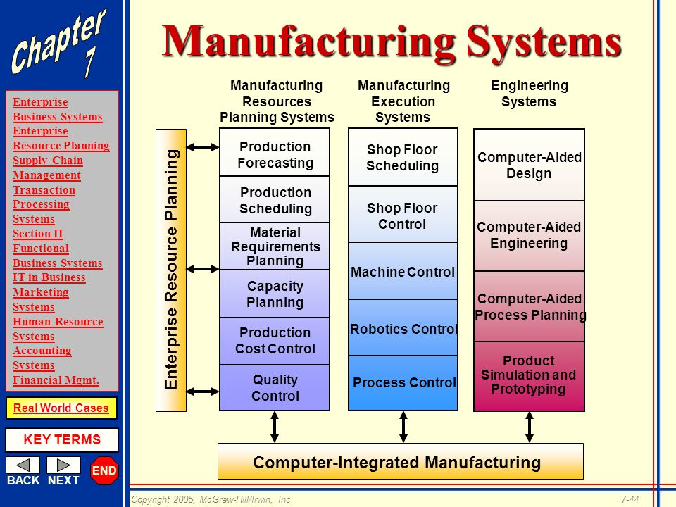 Electronic Business Systems Ppt Download