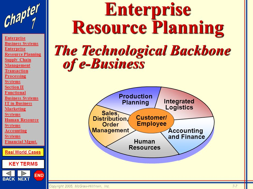 ch 2 erp technology Chapter 2: logistics and information technology chapter 2: logistics and information technology and distribution through erp tools d more streamlined.
