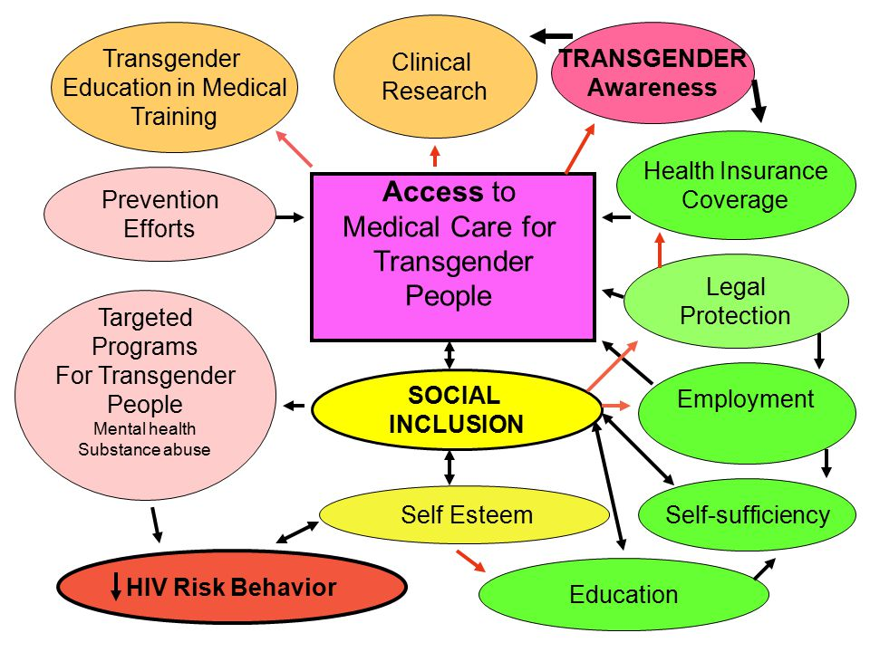 access to health care for people Transgender people face massive and systemic discrimination within the health care system from instances of humiliation and degradation to outright refusals to provide care, the health care system presents a minefield of discrimination for transgender people seeking to access care.