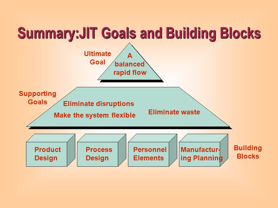 Just in time and lean operations ppt video online download summaryjit goals and building blocks ccuart Choice Image