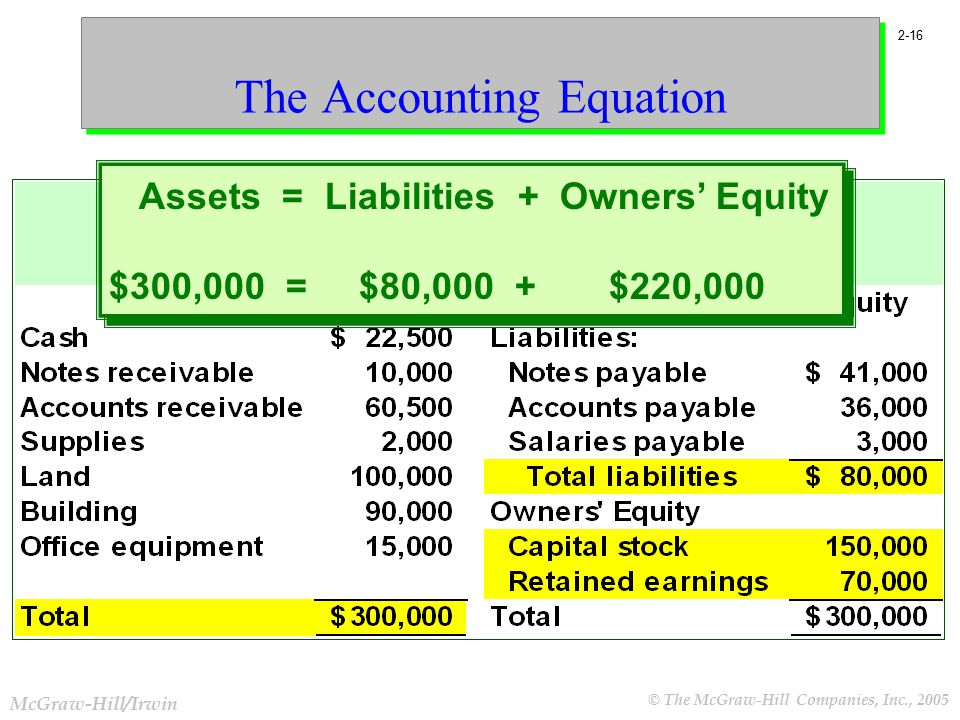 accounting for liabilities and owners' equity Accounting analysis ii: accounting for liabilities and equity from university of illinois at urbana-champaign this course is the fourth course in a five-course financial reporting specialization.