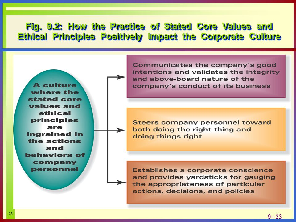 Exemplary Business Ethics & Leadership