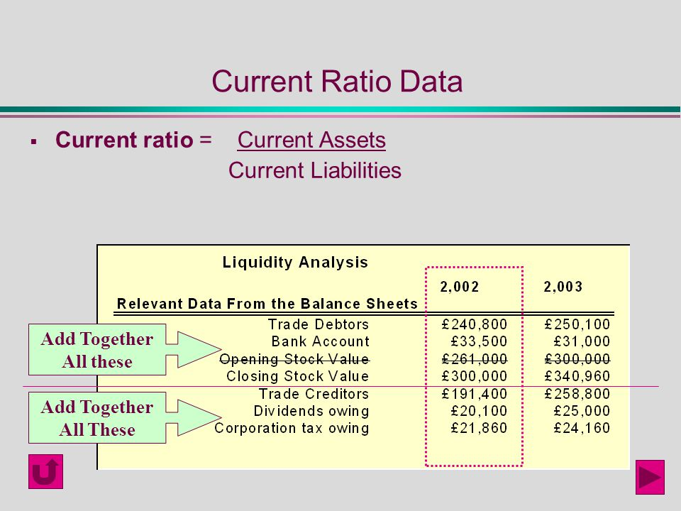 an analysis of current ratio using current asset and data is the current ratio Effective balance sheet financial ratio analysis and financial ratios formulas  current ratio = total current assets  the performance of others through data.