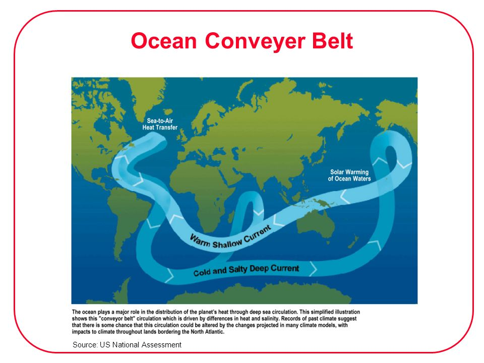 Ocean Conveyer Belt Source: US National Assessment