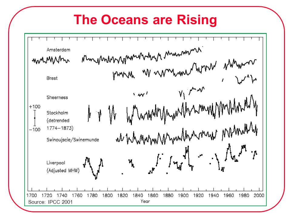 The Oceans are Rising Source: IPCC 2001