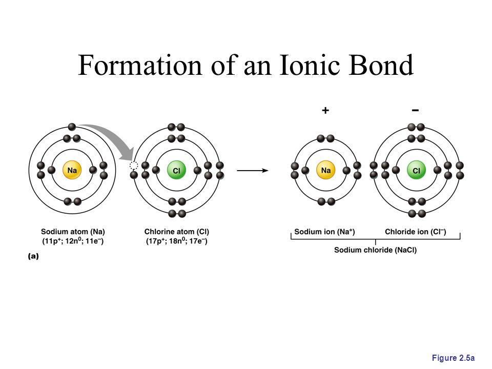 the formation of an ionic bond An ionic bond is formed when an electron is essentially transferred from one atom of a pair to the other creating ions sodium chloride is an example of a compound with this type of bond.
