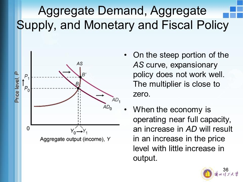Aggregate Demand, Aggregate Supply, and Monetary and Fiscal Policy