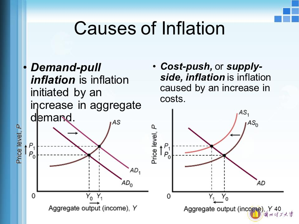 Causes of Inflation Demand-pull inflation is inflation initiated by an increase in aggregate demand.