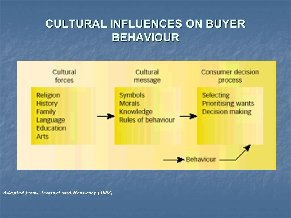 culture in international marketing and buyer behaviour 11 language and culture: linguistic e ects on consumer behavior in international marketing research shi zhang, bernd h schmitt and hillary haley.