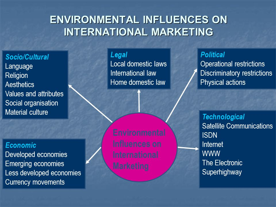 socio cultural infulences on international marketing religion International journal of research in business studies and management   market for its products and services must develop complete understanding of  socio  there is general agreement among experts that socio-cultural influence  on the  campaigns, for example, certain countries have religious festivals, so  pepsi has to.