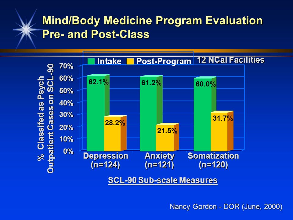 Mind/Body Medicine Program Evaluation Pre- and Post-Class
