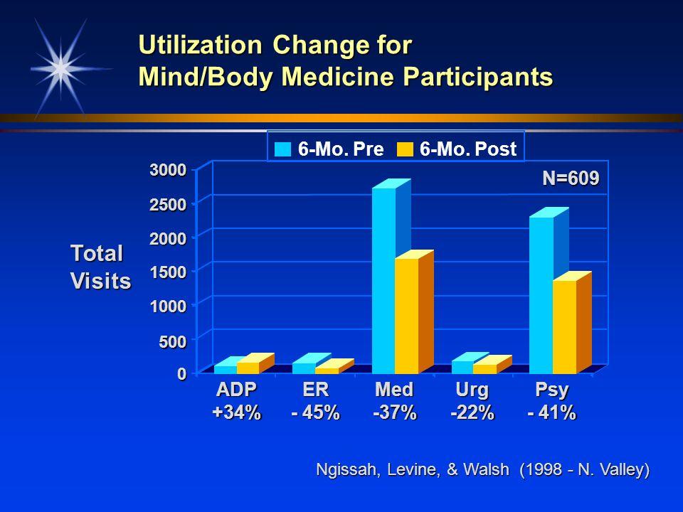 Utilization Change for Mind/Body Medicine Participants