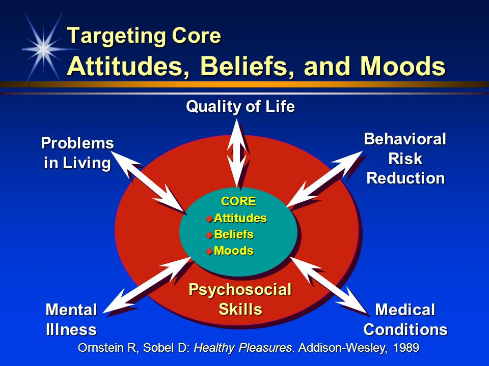 Targeting Core Attitudes, Beliefs, and Moods
