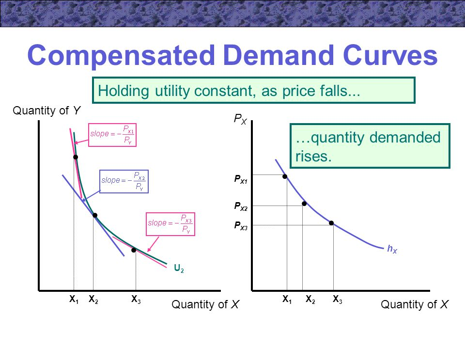 compensated demand curve Week 3: demand theory and welfare analysis 1 suppose the price of good x increases so that the optimal chosen bundle along the compensated demand curve.