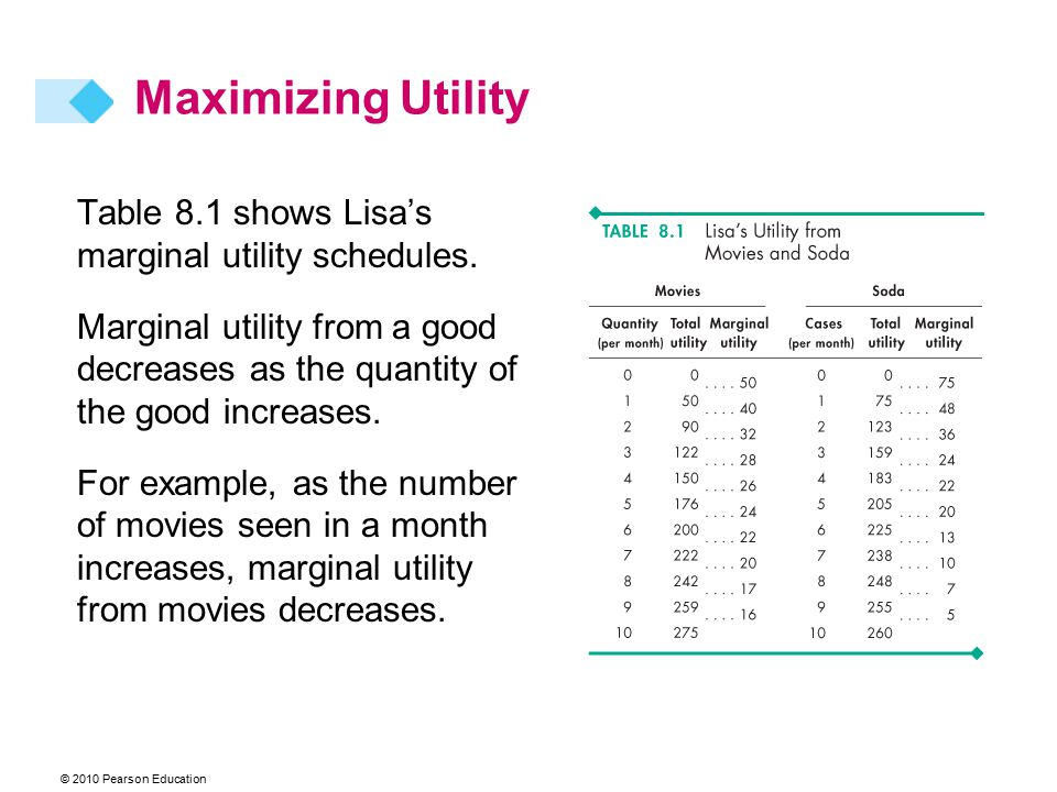 Maximizing Utility Table 8.1 shows Lisa's marginal utility schedules.