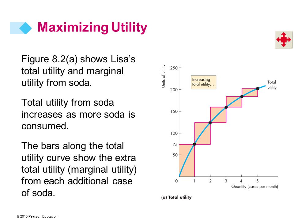 Maximizing Utility Figure 8.2(a) shows Lisa's total utility and marginal utility from soda.