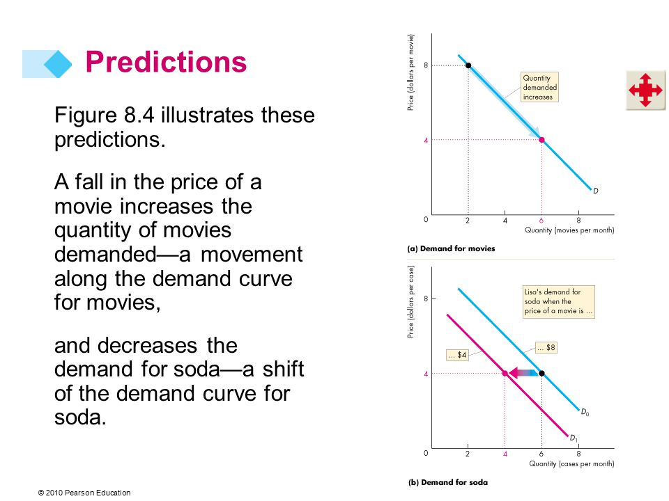 Predictions Figure 8.4 illustrates these predictions.