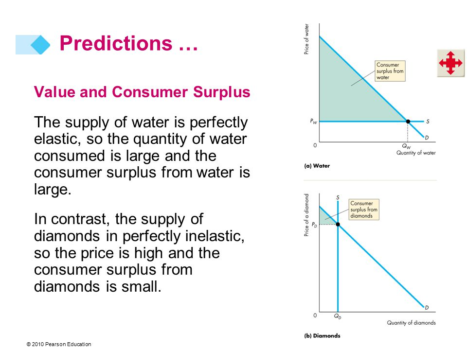 Predictions … Value and Consumer Surplus