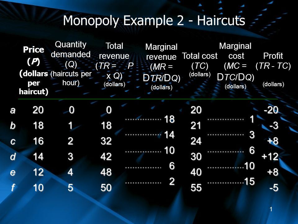 Monopoly Example 2 Haircuts Ppt Video Online Download