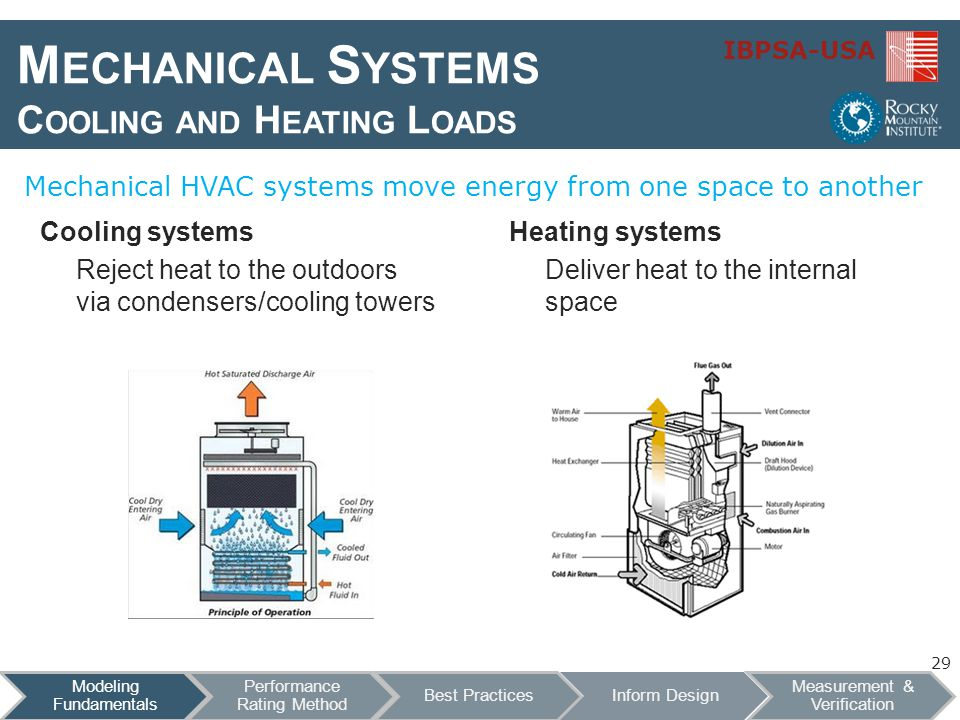 mechanical systems A concentration in mechanical systems typically entails advanced study of a) mechanical design and analysis and b) modeling, simulation and control mechanical design and analysis focuses on the use of sound physical and mathematical principles to understand the behavior of mechanical systems.