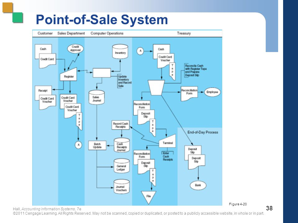 point of sale system 4 essay Point of sale (pos) system entrepreneur staff opinions expressed by entrepreneur contributors are their own definition: a computerized network operated by a main computer and linked to several checkout terminals.