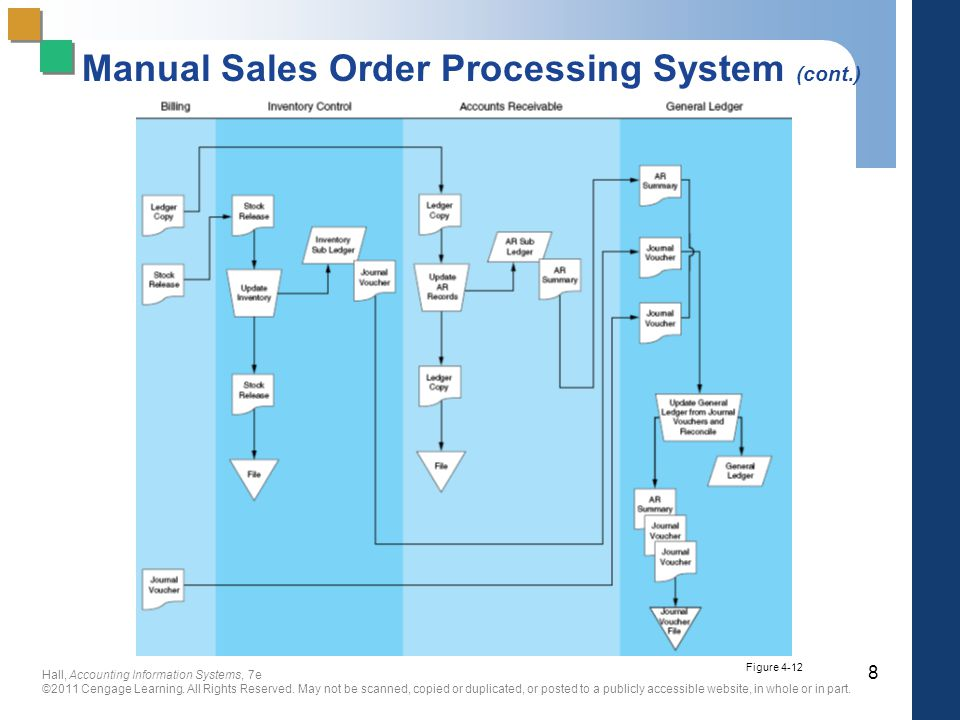 a computerized sales order processing system 1 what is the definition of order processing systems  4 advantages &  disadvantages of a computerized inventory management system  the order  details including the material ordered, the customer invoicing and shipping  addresses, the.