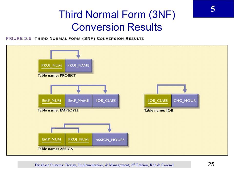 Normalization of database tables ppt video online download for 3nf table design