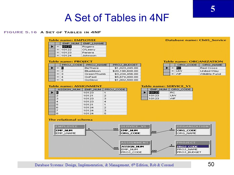 Normalization of Database Tables - ppt download
